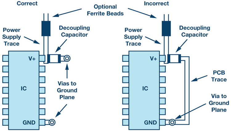Correct and incorrect placement of high-frequency decoupling