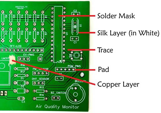 Layers of a PCB