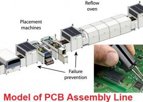 SMT Soldering Process in PCB Assembly Factory